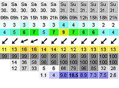 週末の風予報